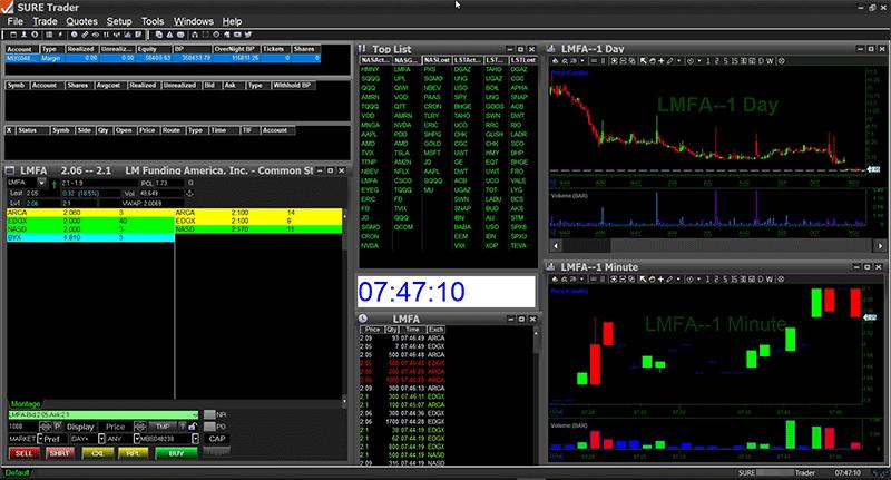 Plataforma Das Trader na corretora SureTrader