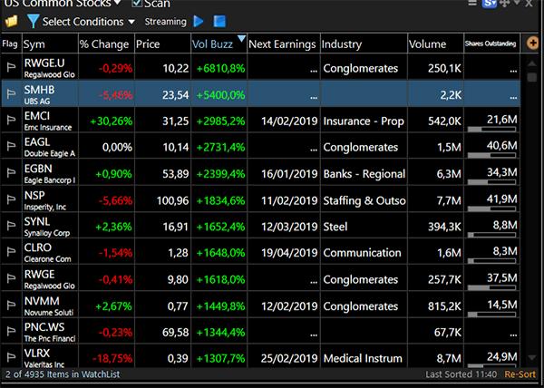 Watchlist com ações para fazer trading