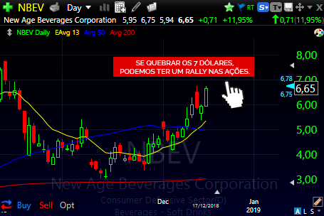 Exemplo do BUY STOP nas ações da NBEV