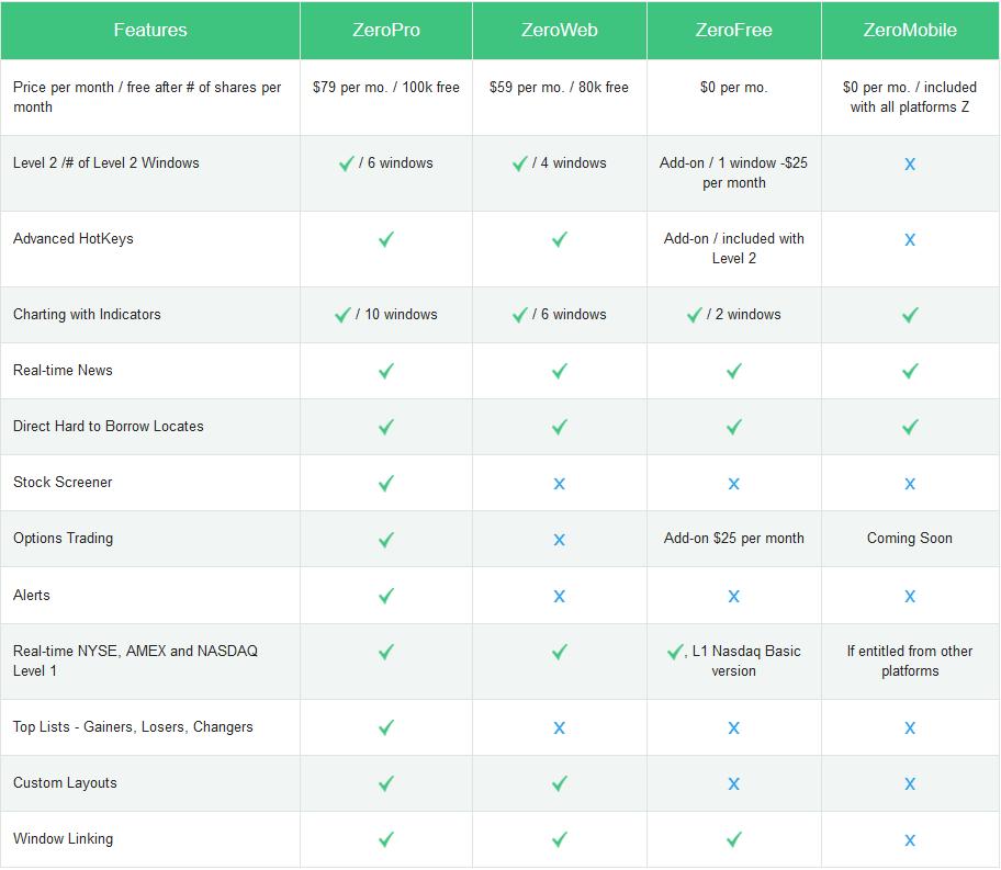 Comparação das plataformas da corretora TradeZero