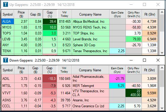 Gappers no Pre-market com penny stocks ideais para fazer trading