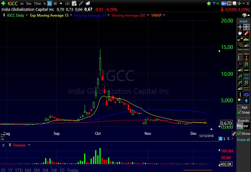Gráfico das ações IGCC mostram o padrão Pump and Dump