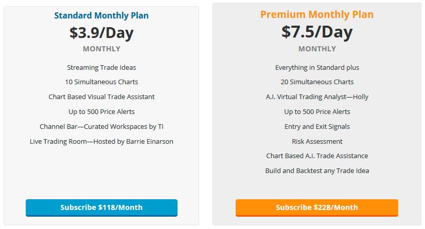 Preço do Trade-Ideas Pro