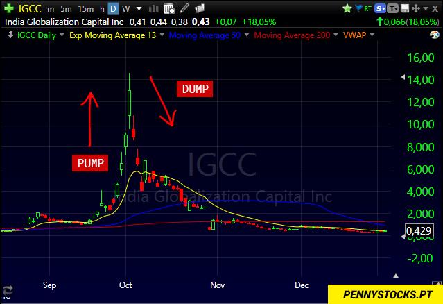 Exemplo do padrão Pump and Dump nas ações da IGC