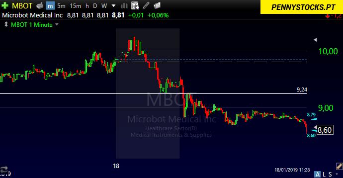 Gráfico para as ações MBOT