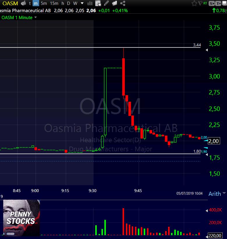 Gráfico da ação OASM mostra o padrão short squeeze