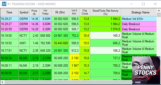 Scanner HOD do Trade-Ideas para encontrar possíveis Short Squeezes