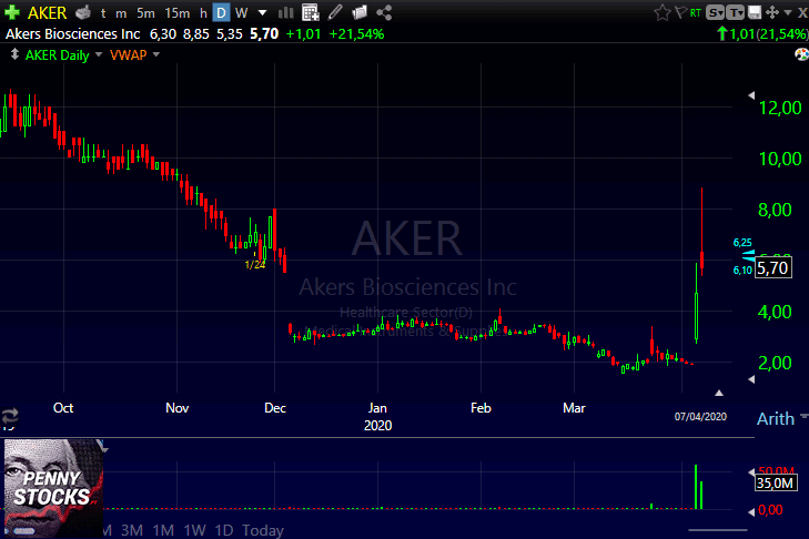 Gráfico do penny stock AKER