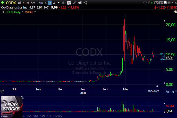 Gráfico do penny stock CODX