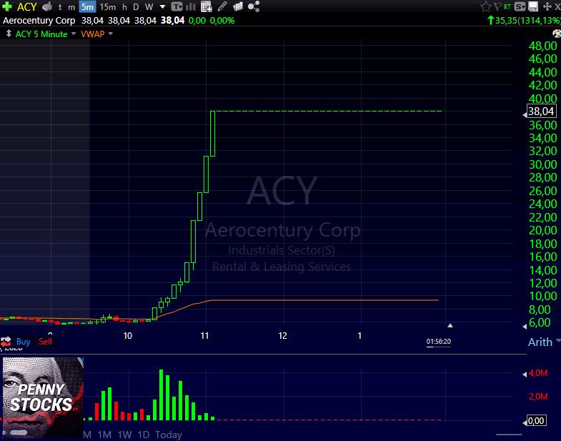 Gráfico do penny stock ACY