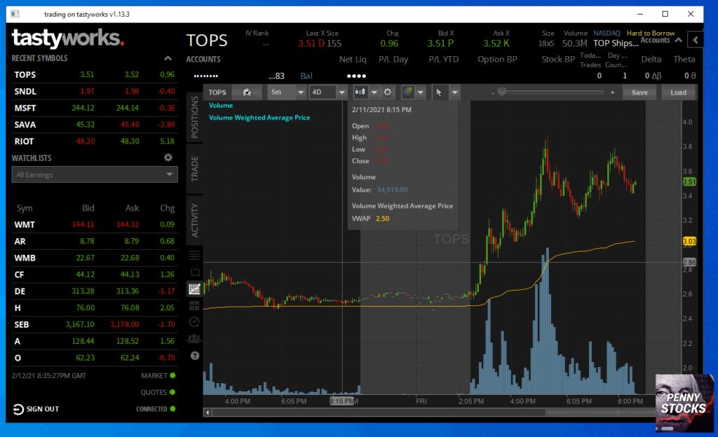 Gráficos na plataforma Tastyworks