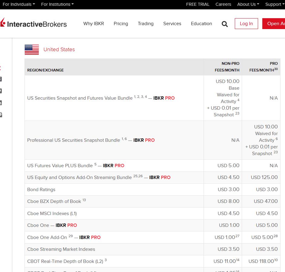 Preçário Interactive Brokers
